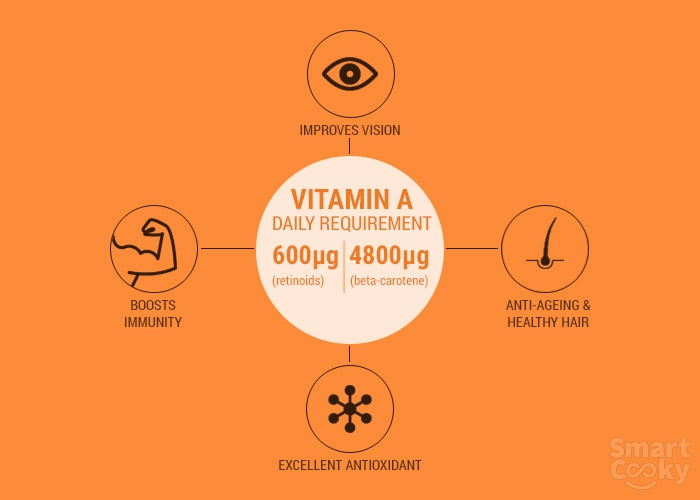 Top 11 Vitamin A Rich Foods