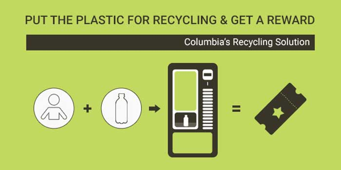 Columbia: Rewards to Recycle Plastic: The country produces around 28,800 tonnes of solid waste per day, with 10,000 tonnes of this waste being generated in the main cities of Bogotá, Cali, Medellín and Barranquilla. To tackle the plastic waste, authorities installed ECOBOT-Vending Machines in shopping malls, institutions and other public spaces. Every time someone deposits a plastic bottle or the bottle caps, they receive restaurant coupons or movie tickets or simply shopping dollars.