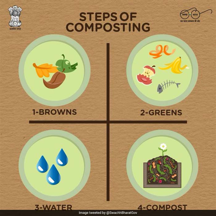 Adopt Composting Swachh Bharat Abhiyan has contributed in reducing the waste generation through composting. The waste to compost conversion has been increased to 13.13 lakh tonnes per year as per the government statistics 1.5 lakh tonnes per year in March 2016.  Composting can reduce household waste generation by 30 per cent. Composting is also beneficial for plant growth as it provides many essential nutrients for them and it can also be used as fertilizer. It is believed that a family of 4 can easily reduce their waste from 1000 Kg to less than 100 kg every year if they adopt segregation and composting.