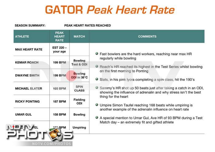 Heart Beat Monitor or the Gator monitor tracks the heart rate of cricketers and displays it in the broadcast. For instance, the viewers can see the variations in the bowler's heart rate when he is running in to bowl.