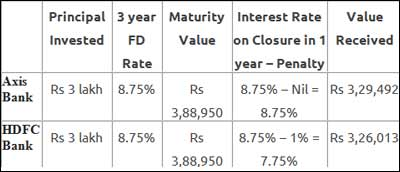 Request Letter For Closing Fixed Deposit