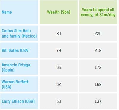 Bill Gates Money Second
