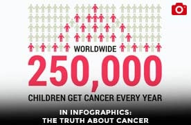 In Infographics: The Truth About Cancer