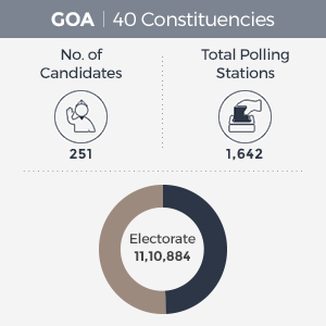Goa Election Polling Schedule