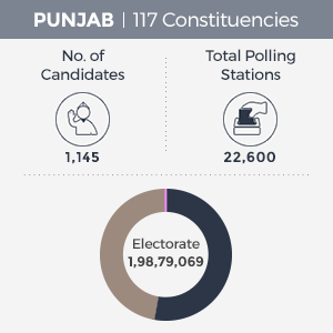 Punjab Election Polling Schedule