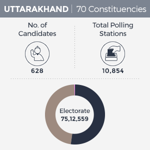 Uttarakhand Election Polling Schedule
