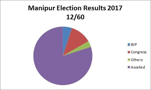 Manipur Election Results 2017 Highlights: Congress Leads BJP In