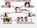 Video: IPL spot-fixing: The D-gang connection