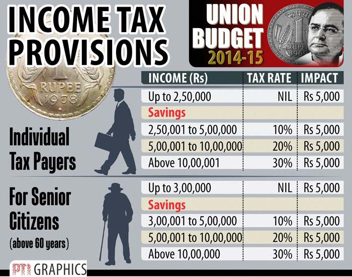 Budget 2014: Ten Tax Changes That Will Impact You