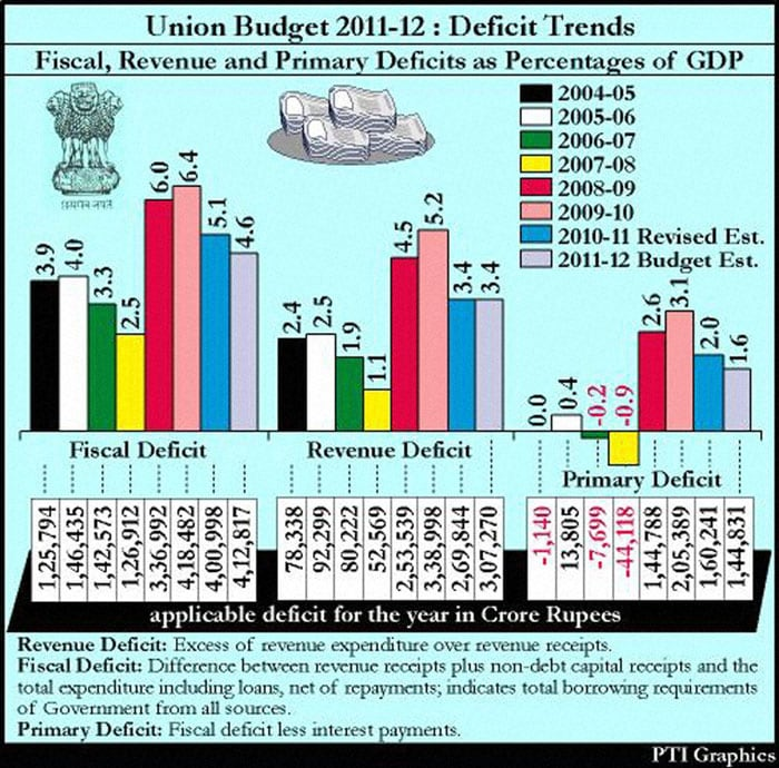 Lowering fiscal deficit