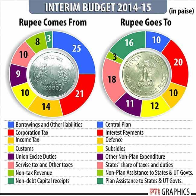 interim budget Interim budget at ndtvprofitcom get the latest interim budget news, videos news updates on interim budget explore more on interim budget.
