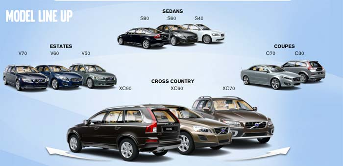Volvo rolls out 3 new variants at lower prices