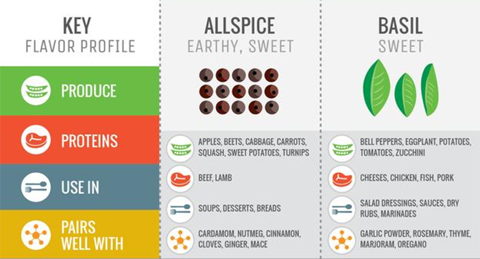 How to Use Spices: Become a Seasoning Pro With This Helpful Chart