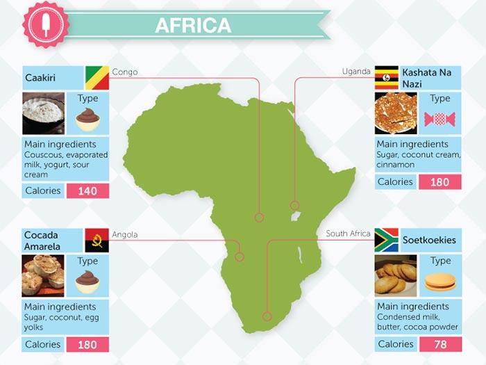 The World According to Desserts