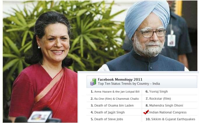 Anna most discussed Indian topic on Facebook