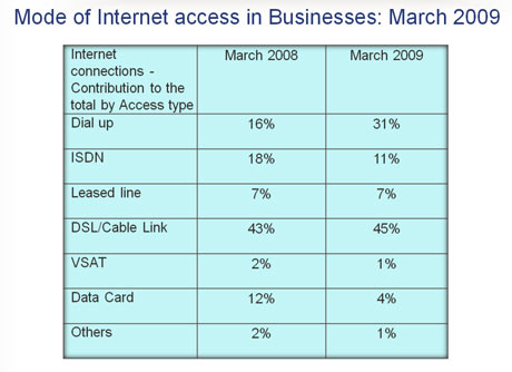 Highlights: IT Industry Performance Review 2008-09