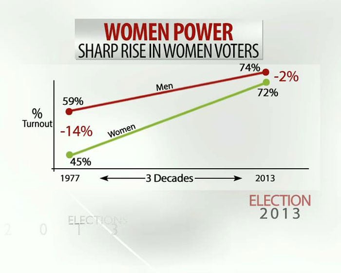 Sharp rise in women voters