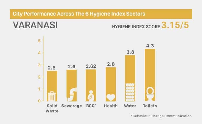 Swachh Hygiene Index: Know How Clean Your City Is