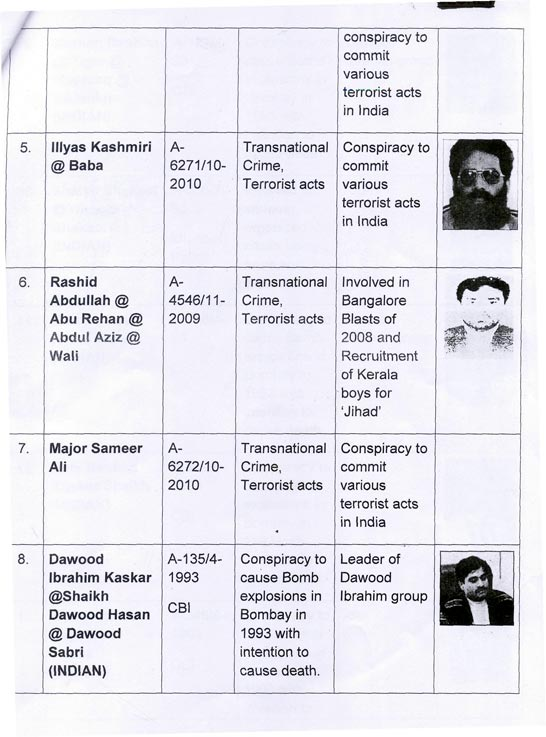 India lists 50 most-wanted fugitives hiding in Pakistan