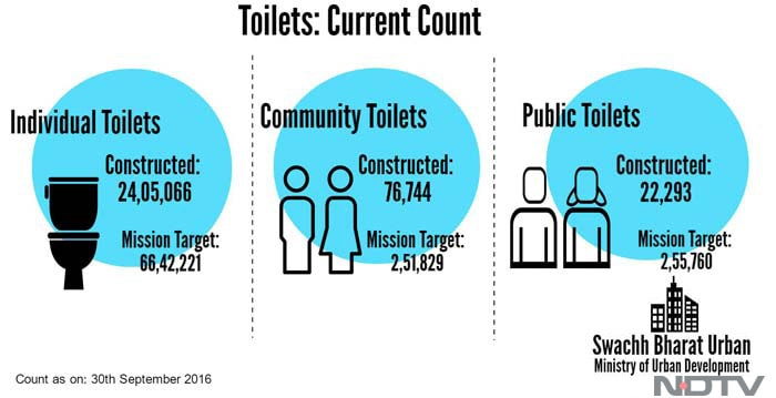Two Years On, What Is The Status Of Swachh Bharat Abhiyan?