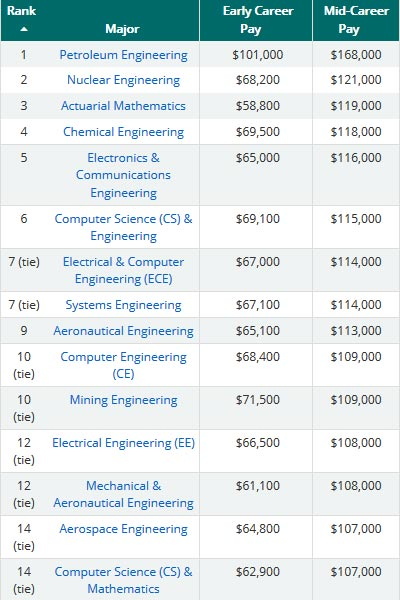Looking for Best Paid Jobs in US? Here Are Top 10 Bachelor Degrees