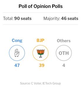 Chhattisgarg Election