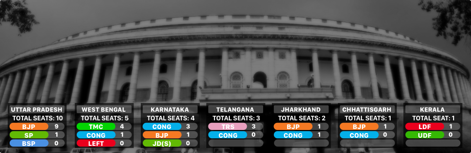 Rajya Sabha Battle Ends With Cliffhangers In UP, Jharkhand: 10 Points