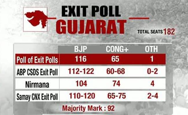 gujarat election result date