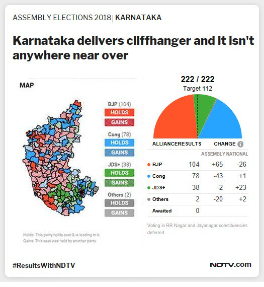 Karnataka Elections Results 2018 Highlights: All Eyes On