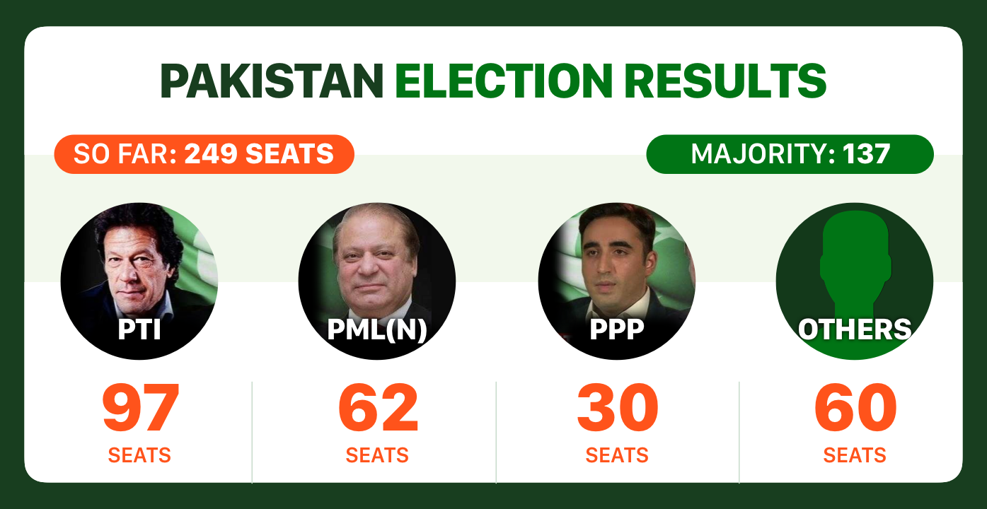 Pakistan Election Results Live Updates: