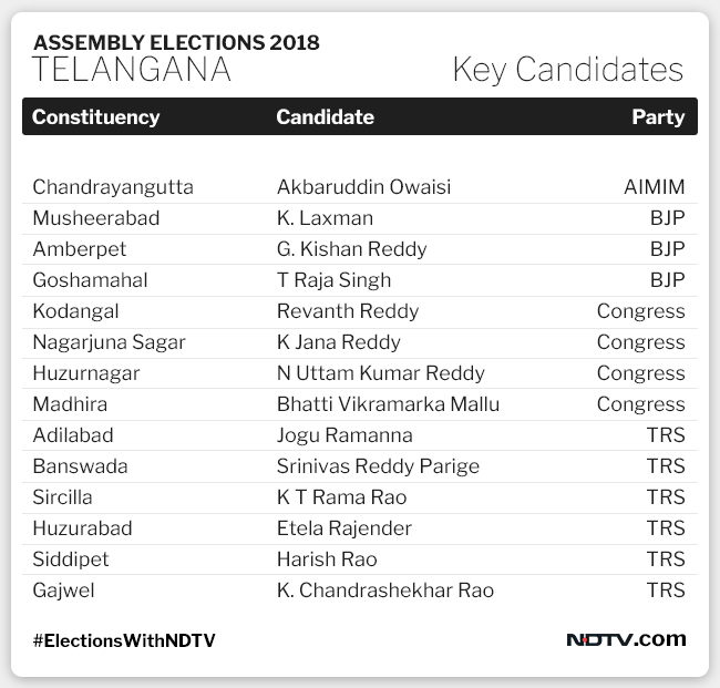 Telangana Assembly Elections 2018 Highlights: 67% Turnout