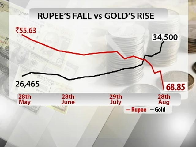 Video : Rupee posts biggest day fall in 18 years, ends at 68.85 per dollar